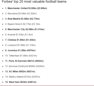 Manchester united,Most Valuable Teams in cash